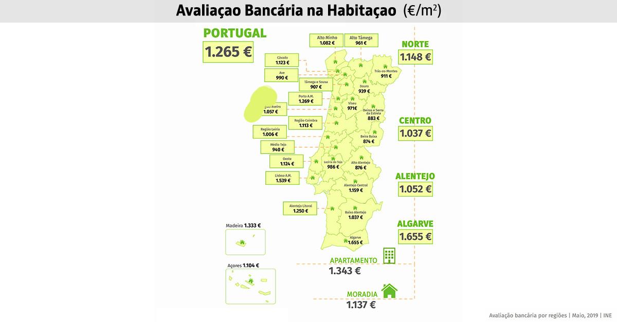 Avaliação das casas dispara e atinge máximo de oito anos: 1.265 euros por m2