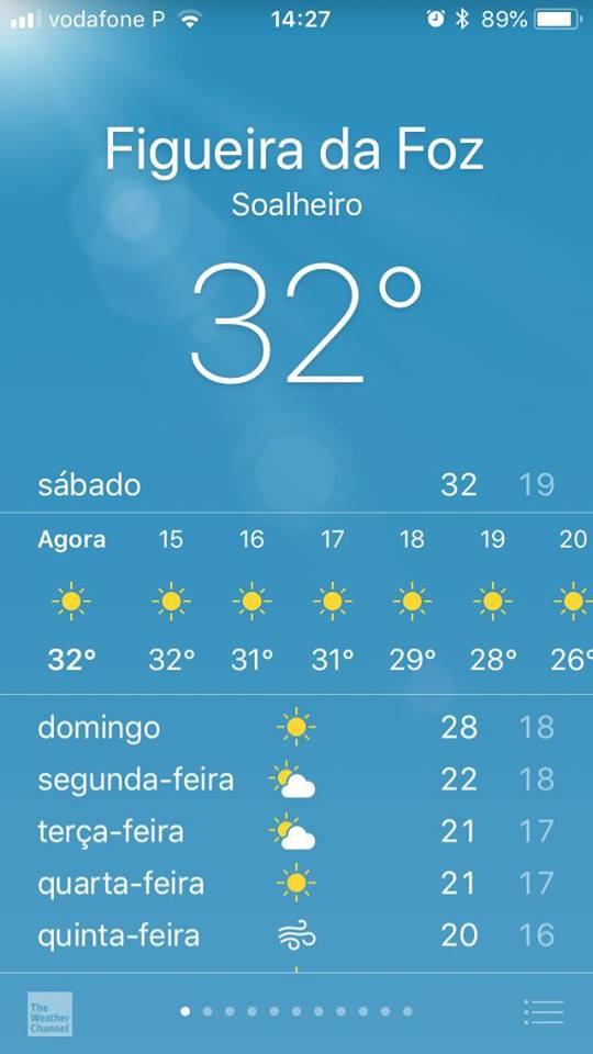 Previsão: 39°C para este sábado 04/08/2018 na Figueira da Foz