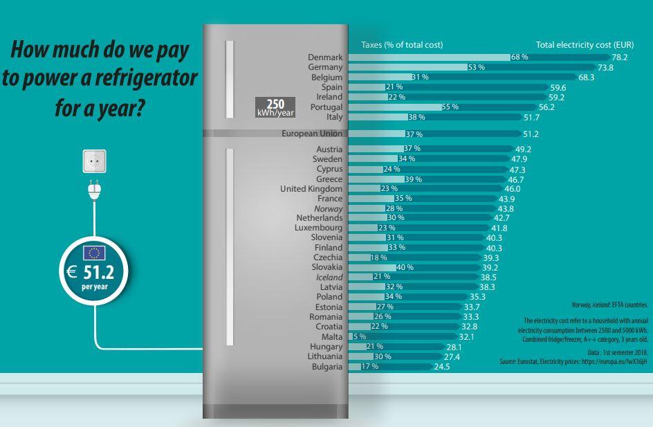 Quanto custa ter um frigorífico ligado em Portugal?