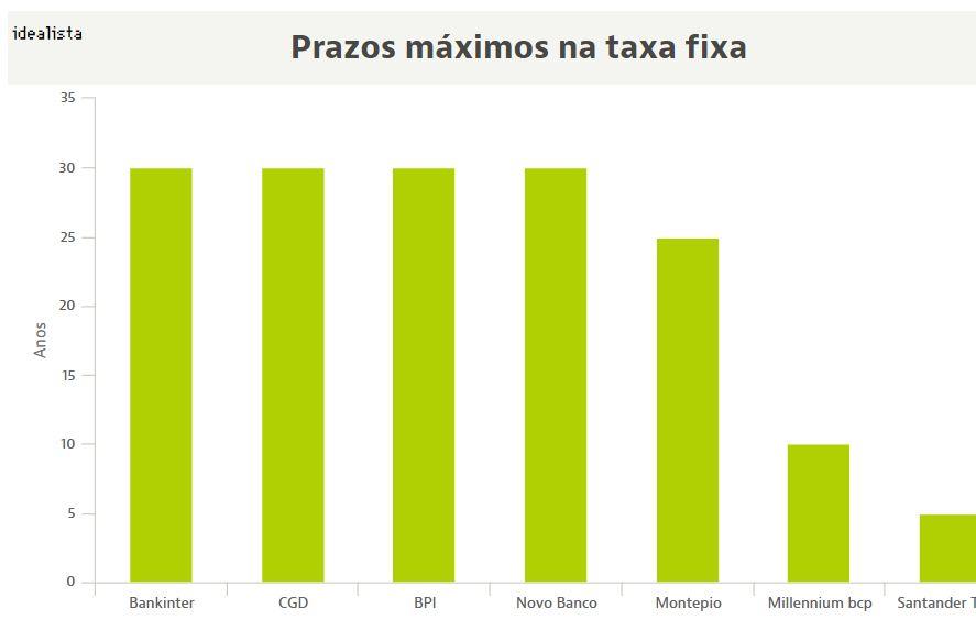 Taxa fixa mais longa no crédito à habitação: o que podes ganhar com a nova luta da banca.